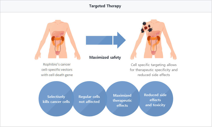 Targeted therapy edited